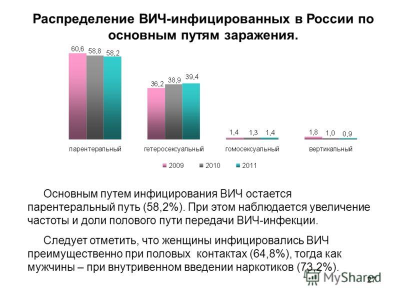 27 Распределение ВИЧ-инфицированных в России по основным путям заражения. Основным путем инфицирования ВИЧ остается парентеральный путь (58,2%). При этом наблюдается увеличение частоты и доли полового пути передачи ВИЧ-инфекции. Следует отметить, что