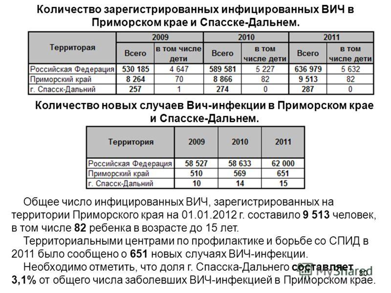30 Количество зарегистрированных инфицированных ВИЧ в Приморском крае и Спасске-Дальнем. Общее число инфицированных ВИЧ, зарегистрированных на территории Приморского края на 01.01.2012 г. составило 9 513 человек, в том числе 82 ребенка в возрасте до