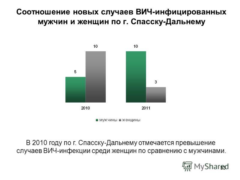 33 Соотношение новых случаев ВИЧ-инфицированных мужчин и женщин по г. Спасску-Дальнему В 2010 году по г. Спасску-Дальнему отмечается превышение случаев ВИЧ-инфекции среди женщин по сравнению с мужчинами.