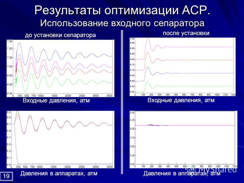 Результаты оптимизации АСР. Использование входного сепаратора до установки сепаратора после установки Входные давления, атм Давления в аппаратах, атм 19
