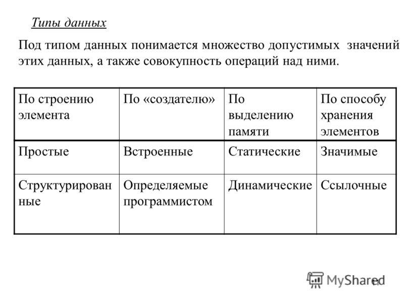 11 типы данных по строению элемента по