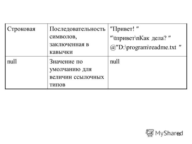 16 СтроковаяПоследовательность символов, заключенная в кавычки Привет! \tпривет\nКак дела? @ D:\program\readme.txt nullЗначение по умолчанию для величин ссылочных типов null