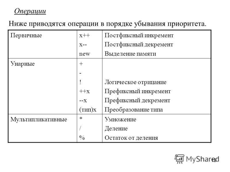 19 Операции Ниже приводятся операции в порядке убывания приоритета. Первичныеx++ x-- new Постфиксный инкремент Постфиксный декремент Выделение памяти Унарные+ - ! ++x --x (тип)x Логическое отрицание Префиксный инкремент Префиксный декремент Преобразо