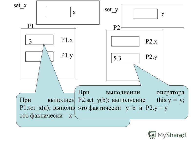68 P1 P2 P1.x P1.y P2.x P2.y При выполнении оператора P1.set_x(a); выполнение this.x = x; это фактически x=a и P1.x = x 3 При выполнении оператора P2.set_y(b); выполнение this.y = y; это фактически y=b и P2.y = y 5.3 x y set_x set_y