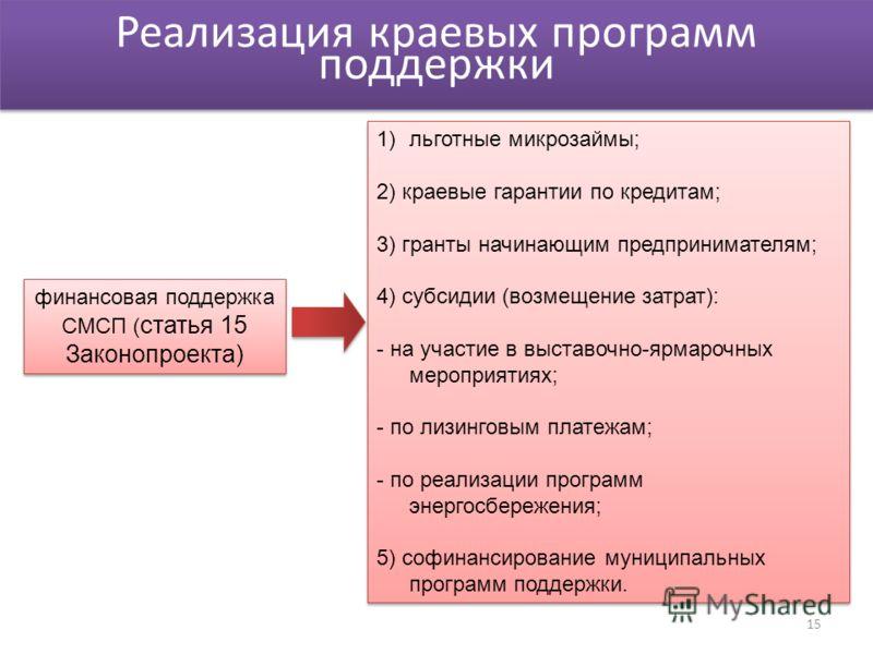 Реализация краевых программ поддержки финансовая поддержка СМСП ( статья 15 Законопроекта) 1) льготные микрозаймы; 2) краевые гарантии по кредитам; 3) гранты начинающим предпринимателям; 4) субсидии (возмещение затрат): - на участие в выставочно-ярма