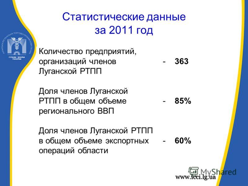 Статистические данные за 2011 год www.lcci.lg.ua Количество предприятий, организаций членов - 363 Луганской РТПП Доля членов Луганской РТПП в общем объеме - 85% регионального ВВП Доля членов Луганской РТПП в общем объеме экспортных - 60% операций обл
