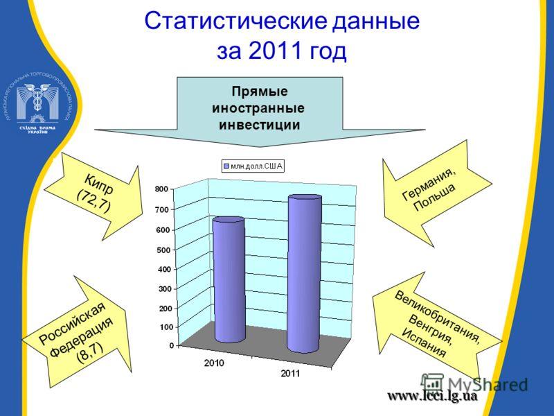 Статистические данные за 2011 год Прямые иностранные инвестиции Кипр (72,7) Российская Федерация (8,7) Великобритания, Венгрия, Испания Германия, Польша www.lcci.lg.ua