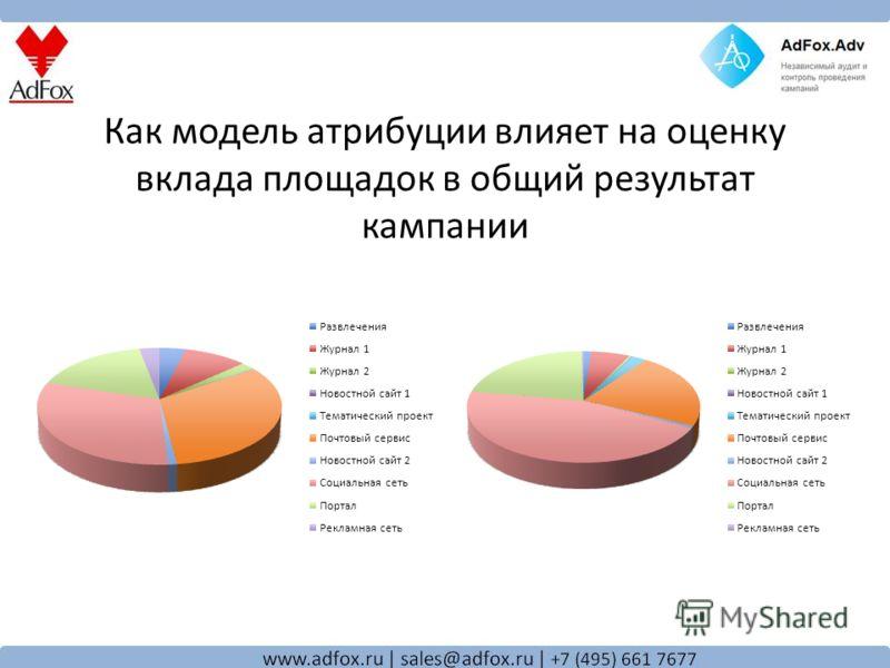 Как модель атрибуции влияет на оценку вклада площадок в общий результат кампании