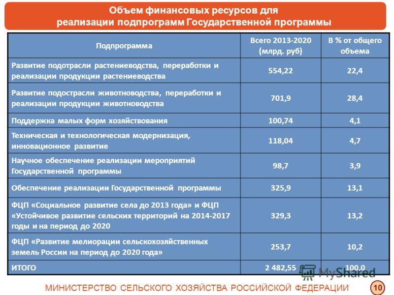 Подпрограмма Всего 2013-2020 (млрд. руб) В % от общего объема Развитие подотрасли растениеводства, переработки и реализации продукции растениеводства 554,2222,4 Развитие подострасли животноводства, переработки и реализации продукции животноводства 70