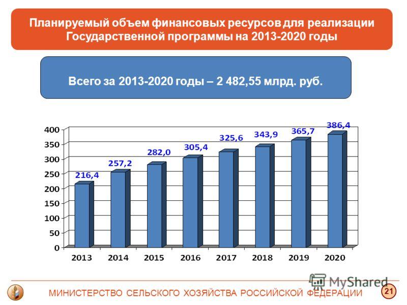 Планируемый объем финансовых ресурсов для реализации Государственной программы на 2013-2020 годы Всего за 2013-2020 годы – 2 482,55 млрд. руб. МИНИСТЕРСТВО СЕЛЬСКОГО ХОЗЯЙСТВА РОССИЙСКОЙ ФЕДЕРАЦИИ 21