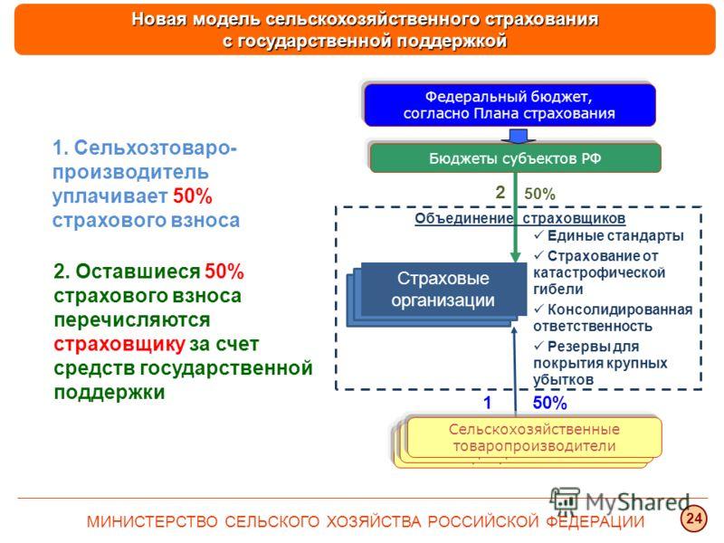 Сельхозяйственные товаропроизводители Бюджеты субъектов РФ Федеральный бюджет, согласно Плана страхования Страховые организации 1 2 50% 1. Сельхозтоваро- производитель уплачивает 50% страхового взноса 2. Оставшиеся 50% страхового взноса перечисляются