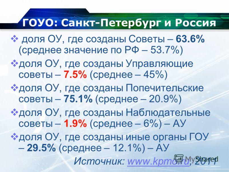 ГОУО: Санкт-Петербург и Россия доля ОУ, где созданы Советы – 63.6% (среднее значение по РФ – 53.7%) доля ОУ, где созданы Управляющие советы – 7.5% (среднее – 45%) доля ОУ, где созданы Попечительские советы – 75.1% (среднее – 20.9%) доля ОУ, где созда