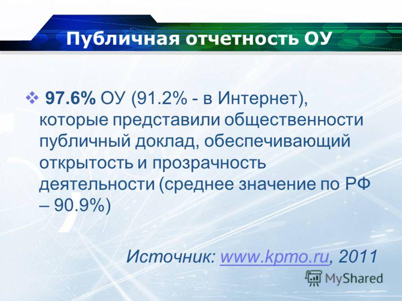 Публичная отчетность ОУ 97.6% ОУ (91.2% - в Интернет), которые представили общественности публичный доклад, обеспечивающий открытость и прозрачность деятельности (среднее значение по РФ – 90.9%) Источник: www.kpmo.ru, 2011www.kpmo.ru