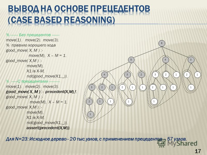 17 % ------- Без прецедентов ------- move(1). move(2). move(3). % правило хорошего хода good_move( X, M ) :- move(M), X – M = 1. good_move( X,M ) :- move(M), X1 is X-M, not(good_move(X1,_)). % ------С прецедентами ---------- move(1). move(2). move(3)