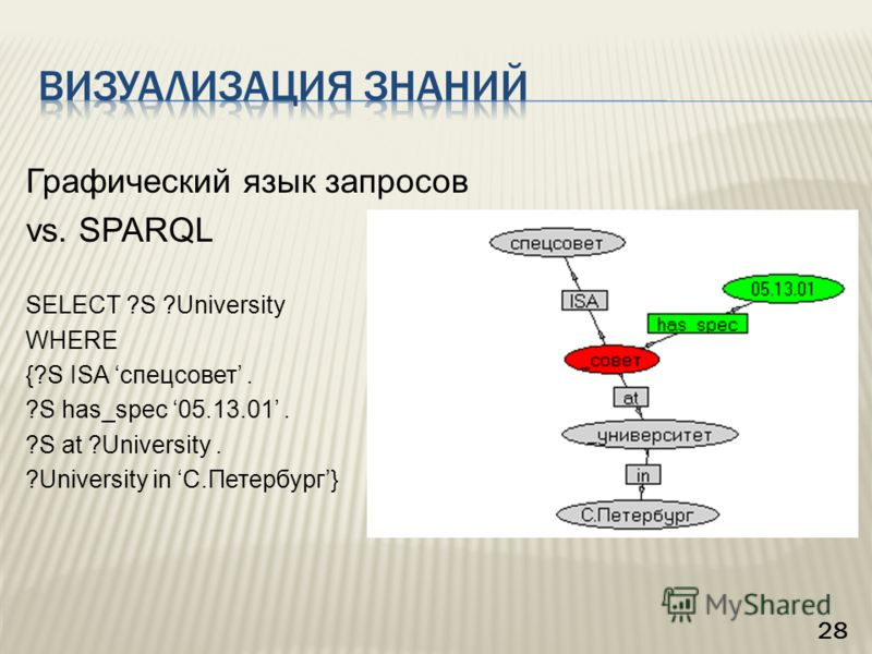 Графический язык запросов vs. SPARQL SELECT ?S ?University WHERE {?S ISA спецсовет. ?S has_spec 05.13.01. ?S at ?University. ?University in С.Петербург} 28