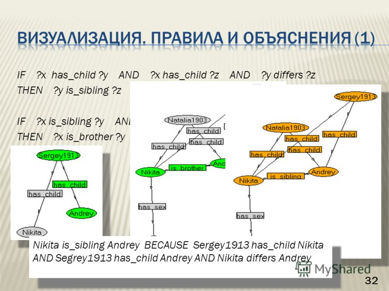 IF ?x has_child ?y AND ?x has_child ?z AND ?y differs ?z THEN ?y is_sibling ?z IF ?x is_sibling ?y AND ?x has_sex male THEN ?x is_brother ?y 32 Nikita is_sibling Andrey BECAUSE Sergey1913 has_child Nikita AND Segrey1913 has_child Andrey AND Nikita di