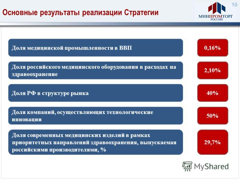 10 Основные результаты реализации Стратегии Доля медицинской промышленности в ВВП Доля российского медицинского оборудования в расходах на здравоохранение Доля компаний, осуществляющих технологические инновации Доля современных медицинских изделий в