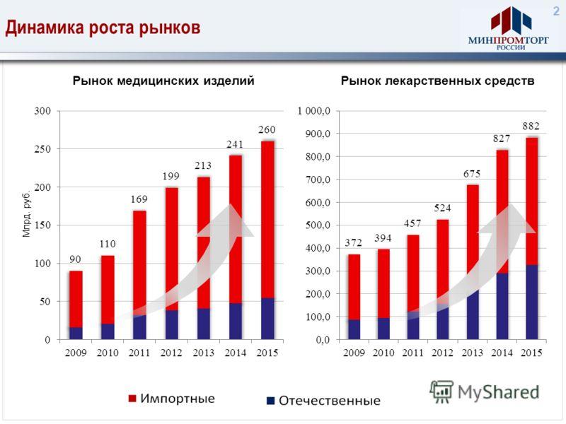 Динамика роста рынков Млрд. руб. Рынок медицинских изделий 21% 15% 2 Рынок лекарственных средств