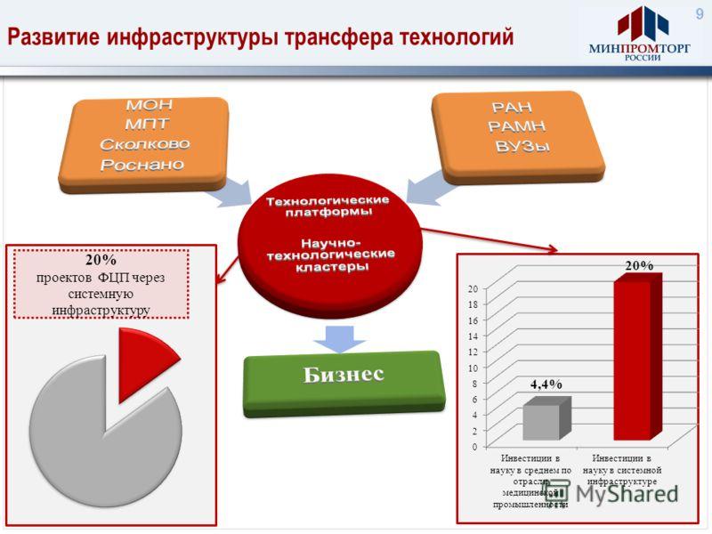 Развитие инфраструктуры трансфера технологий 9 20% проектов ФЦП через системную инфраструктуру