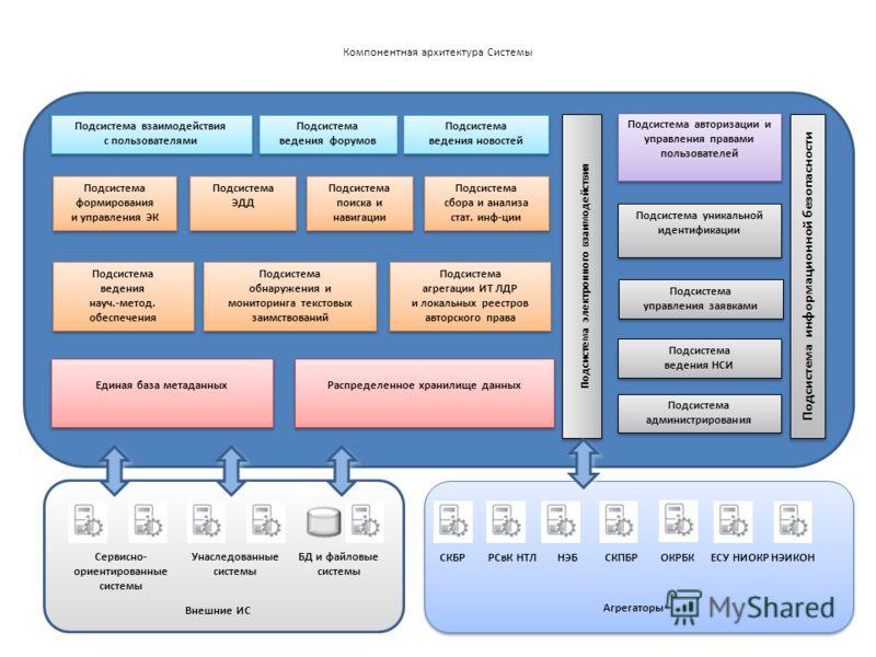 Компонентная архитектура Системы 12 Подсистема ведения форумов Подсистема ведения новостей Подсистема поиска и навигации Подсистема поиска и навигации Подсистема управления заявками Подсистема формирования и управления ЭК Подсистема обнаружения и мон