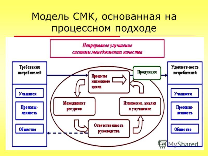 Модель СМК, основанная на процессном подходе