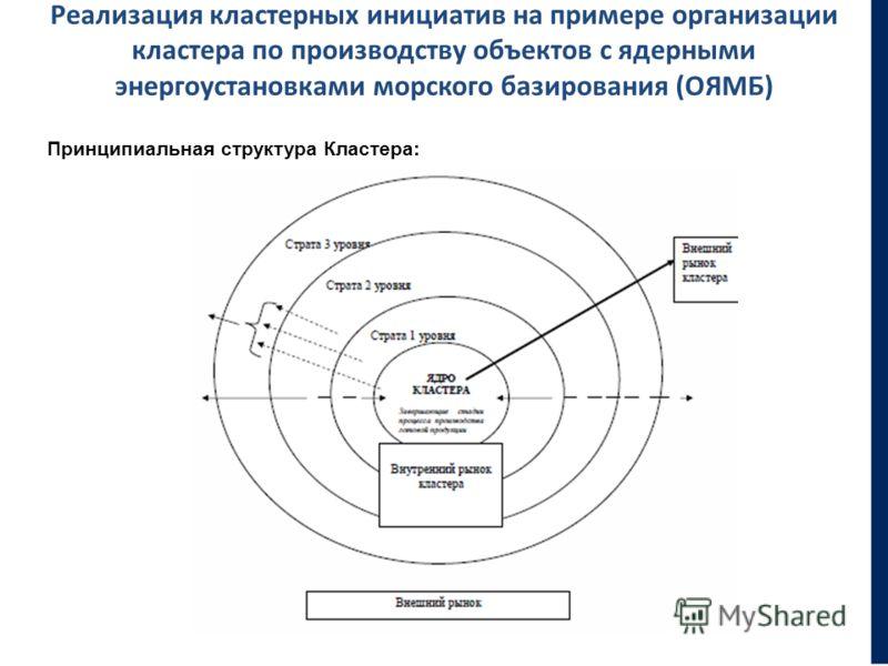 Реализация кластерных инициатив на примере организации кластера по производству объектов с ядерными энергоустановками морского базирования (ОЯМБ) Принципиальная структура Кластера: