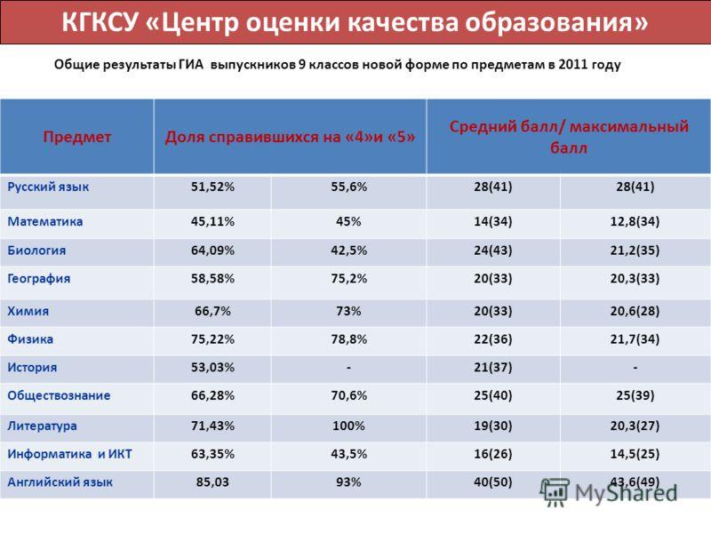 Общие результаты ГИА выпускников 9 классов новой форме по предметам в 2011 году ПредметДоля справившихся на «4»и «5» Средний балл/ максимальный балл Русский язык51,52%55,6%28(41) Математика45,11%45%14(34)12,8(34) Биология64,09%42,5%24(43)21,2(35) Гео