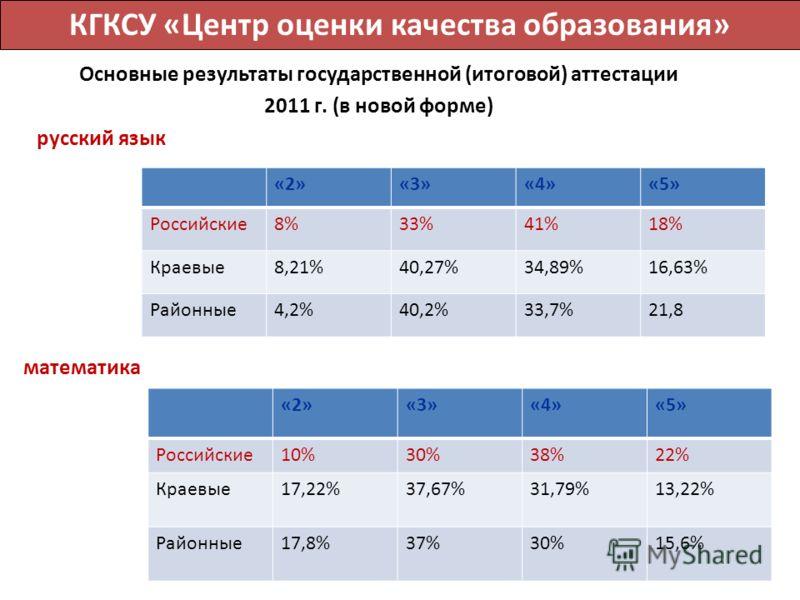 Основные результаты государственной (итоговой) аттестации 2011 г. (в новой форме) русский язык ь «2»«3»«4»«5» Российские8%33%41%18% Краевые8,21%40,27%34,89%16,63% Районные4,2%40,2%33,7%21,8 «2»«3»«4»«5» Российские10%30%38%22% Краевые17,22%37,67%31,79