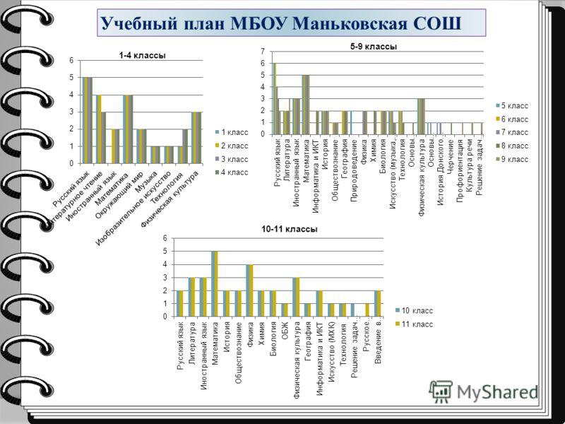 Учебный план МБОУ Маньковская СОШ 5-9 классы 10-11 классы 1-4 классы