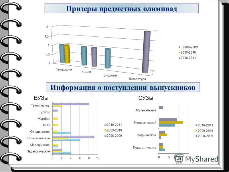 Призеры предметных олимпиад Информация о поступлении выпускников ВУЗыСУЗы