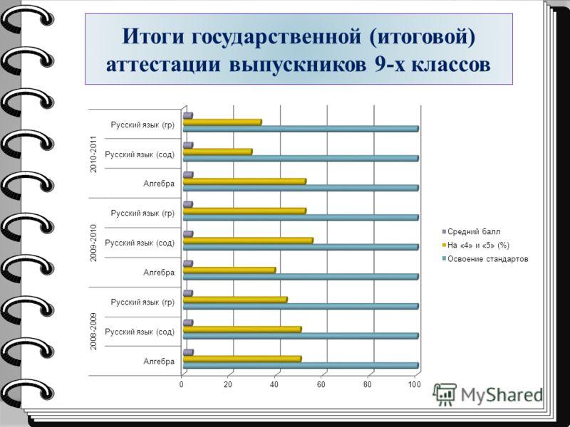 Итоги государственной (итоговой) аттестации выпускников 9-х классов