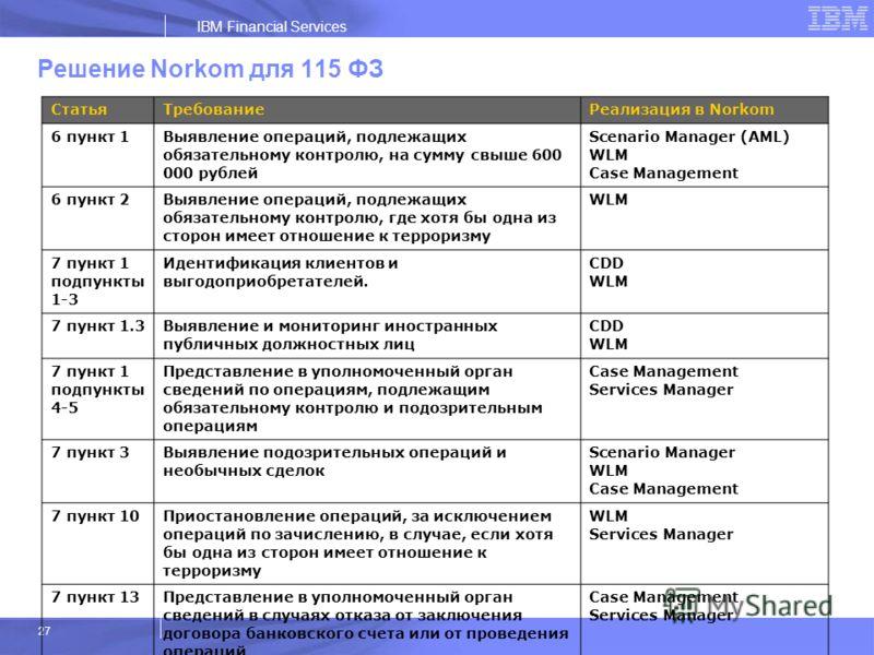 IBM Financial Services 27 Решение Norkom для 115 ФЗ СтатьяТребованиеРеализация в Norkom 6 пункт 1 Выявление операций, подлежащих обязательному контролю, на сумму свыше 600 000 рублей Scenario Manager (AML) WLM Case Management 6 пункт 2 Выявление опер