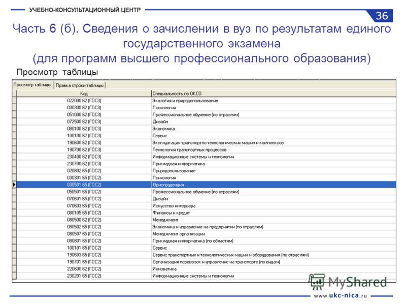 Часть 6 (б). Сведения о зачислении в вуз по результатам единого государственного экзамена (для программ высшего профессионального образования) Просмотр таблицы 36