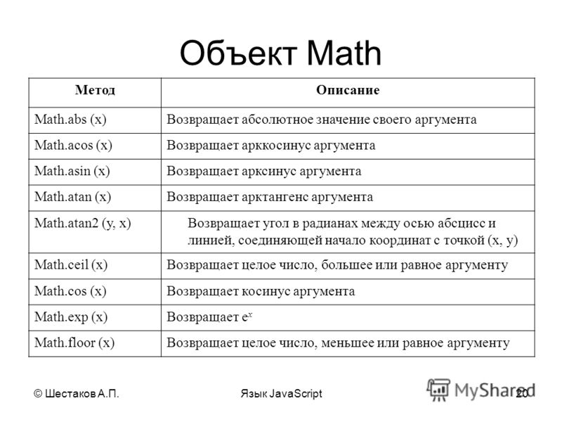 © Шестаков А.П.Язык JavaScript20 Объект Math МетодОписание Math.abs (x)Возвращает абсолютное значение своего аргумента Math.acos (x)Возвращает арккосинус аргумента Math.asin (x)Возвращает арксинус аргумента Math.atan (x)Возвращает арктангенс аргумент