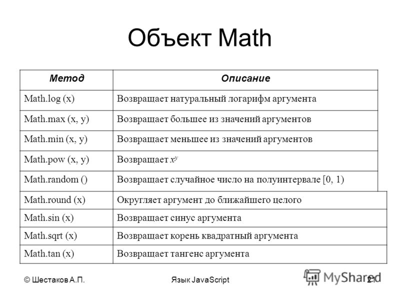 © Шестаков А.П.Язык JavaScript21 Объект Math МетодОписание Math.log (x)Возвращает натуральный логарифм аргумента Math.max (x, y)Возвращает большее из значений аргументов Math.min (x, y)Возвращает меньшее из значений аргументов Math.pow (x, y)Возвраща