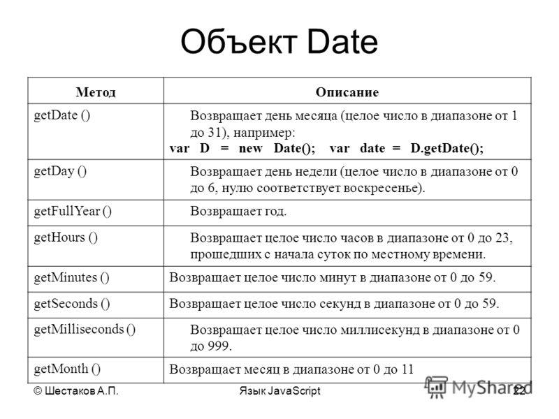© Шестаков А.П.Язык JavaScript22 Объект Date МетодОписание getDate () Возвращает день месяца (целое число в диапазоне от 1 до 31), например: var D = new Date(); var date = D.getDate(); getDay () Возвращает день недели (целое число в диапазоне от 0 до
