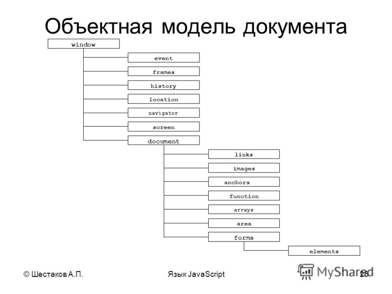 © Шестаков А.П.Язык JavaScript26 Объектная модель документа window event frames location screen history navigator document links images function area anchors arrays forms elements