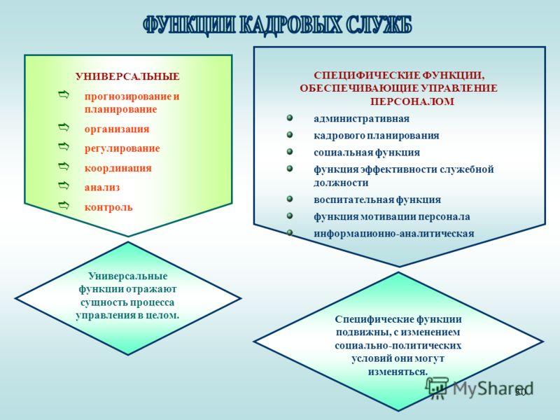 30 УНИВЕРСАЛЬНЫЕ прогнозирование ипланирование организация регулирование координация анализ контроль Универсальные функции отражают сущность процесса управления в целом. СПЕЦИФИЧЕСКИЕ ФУНКЦИИ, ОБЕСПЕЧИВАЮЩИЕ УПРАВЛЕНИЕ ПЕРСОНАЛОМ административнаякадр