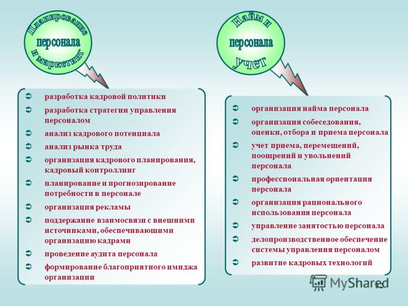 32 разработка кадровой политики разработка стратегии управления персоналом анализ кадрового потенциала анализ рынка труда организация кадрового планирования, кадровый контроллинг планирование и прогнозирование потребности в персонале организация рекл