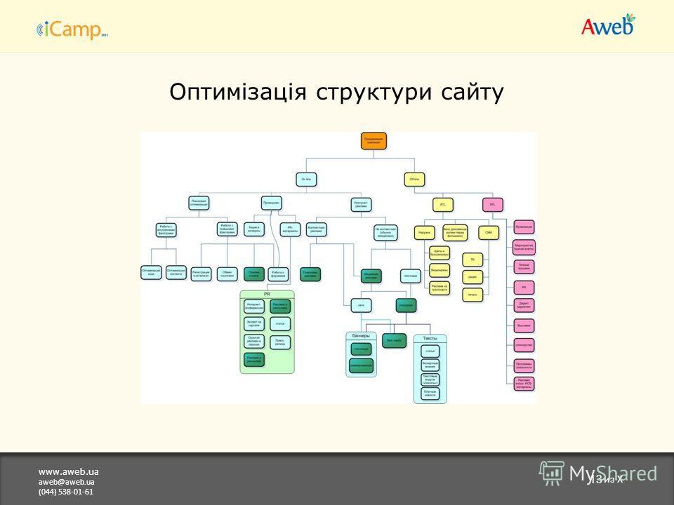 www.aweb.ua aweb@aweb.ua (044) 538-01-61 13 из X Оптимізація структури сайту