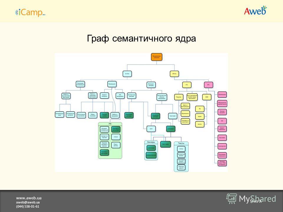 www.aweb.ua aweb@aweb.ua (044) 538-01-61 9 из X Граф семантичного ядра