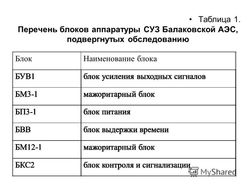 Таблица 1. Перечень блоков аппаратуры СУЗ Балаковской АЭС, подвергнутых обследованию БлокНаименование блока БУВ1блок усиления выходных сигналов БМ3-1мажоритарный блок БП3-1блок питания БВВблок выдержки времени БМ12-1мажоритарный блок БКС2блок контрол