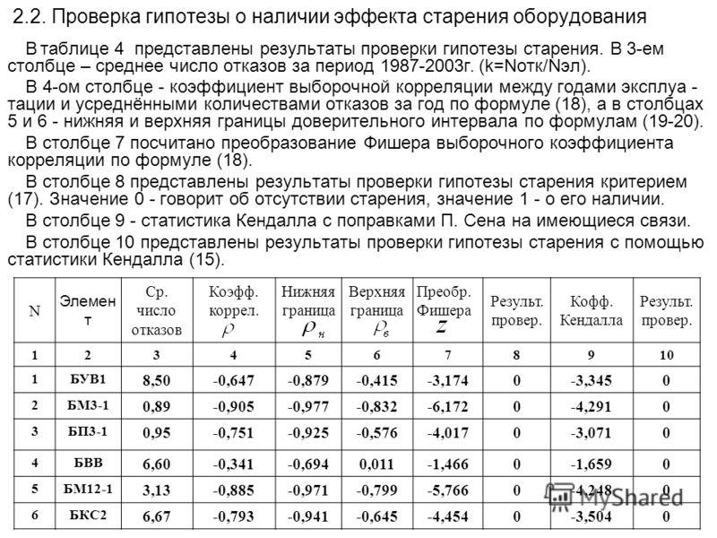 2.2. Проверка гипотезы о наличии эффекта старения оборудования В таблице 4 представлены результаты проверки гипотезы старения. В 3-ем столбце – среднее число отказов за период 1987-2003г. (k=Nотк/Nэл). В 4-ом столбце - коэффициент выборочной корреляц