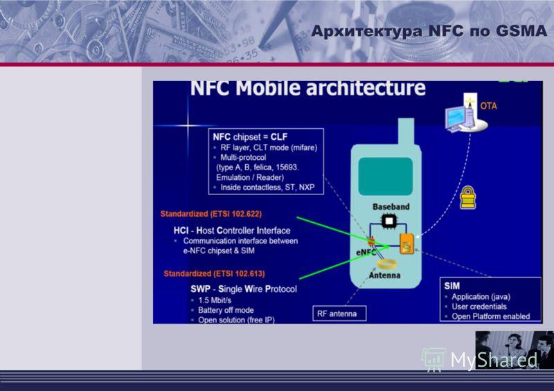 Архитектура NFC по GSMA