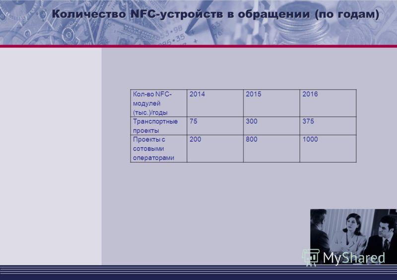 Количество NFC-устройств в обращении (по годам) Кол-во NFC- модулей (тыс.)/годы 201420152016 Транспортные проекты 75300375 Проекты с сотовыми операторами 2008001000