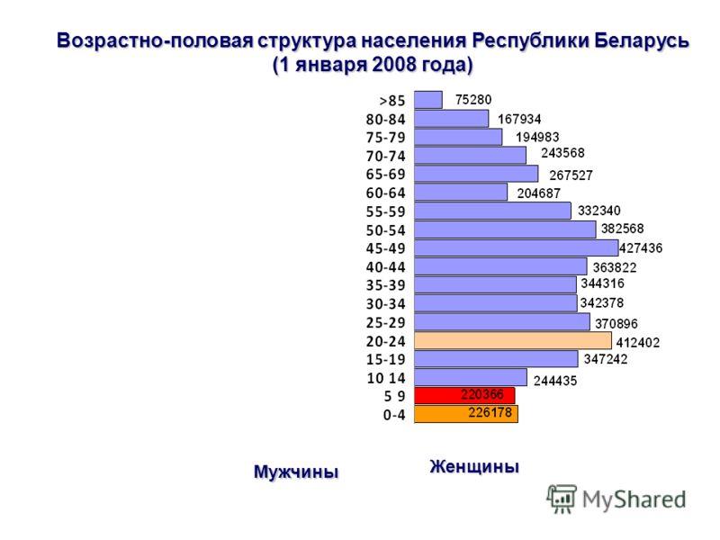 Возрастно-половая структура населения Республики Беларусь (1 января 2008 года) Женщины Мужчины