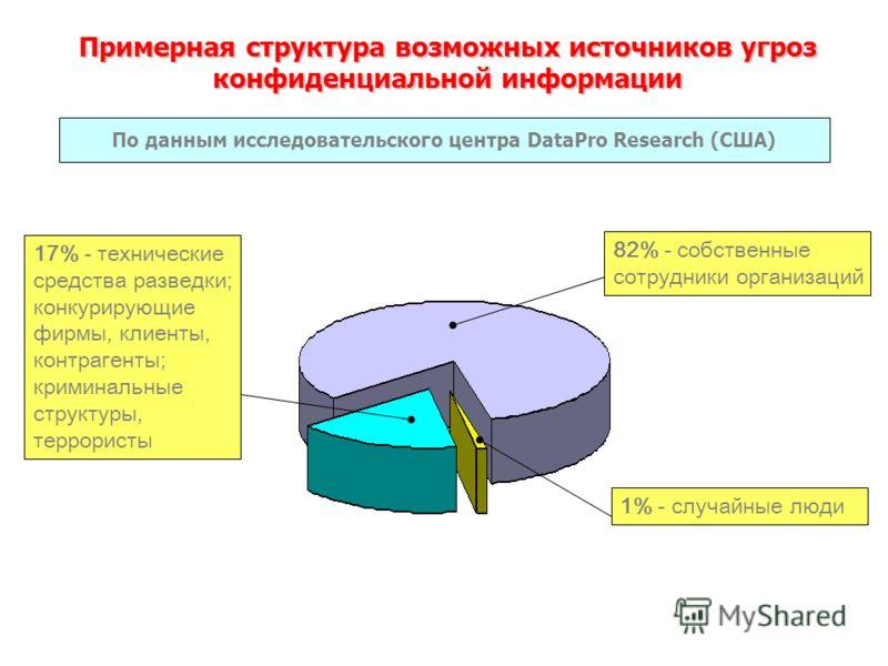 Примерная структура возможных источников угроз конфиденциальной информации 82% - собственные сотрудники организаций 17% - технические средства разведки; конкурирующие фирмы, клиенты, контрагенты; криминальные структуры, террористы 1% - случайные люди