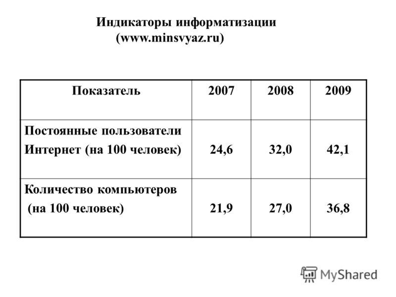 Показатель200720082009 Постоянные пользователи Интернет (на 100 человек)24,632,042,1 Количество компьютеров (на 100 человек)21,927,036,8 Индикаторы информатизации (www.minsvyaz.ru)
