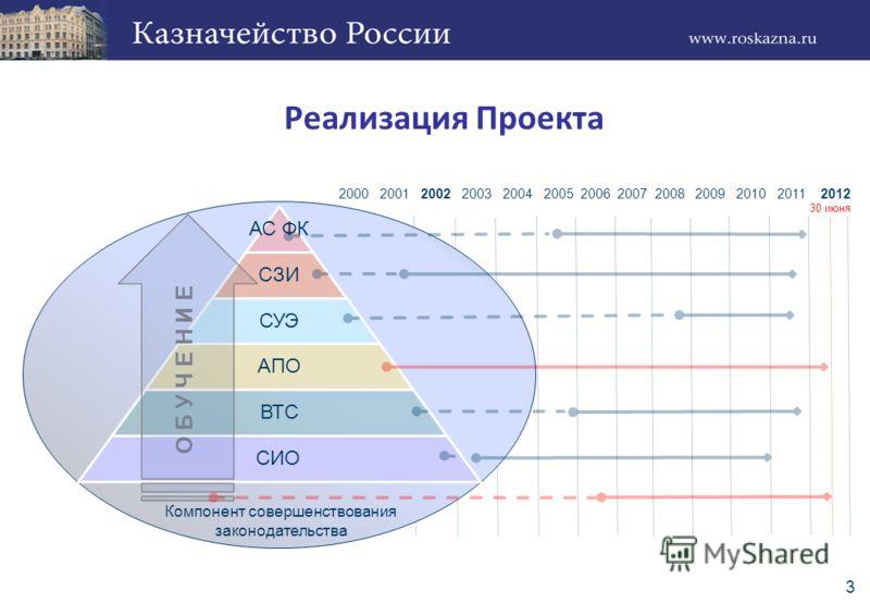 3 Компонент совершенствования законодательства О Б У Ч Е Н И Е 2000 2001 2002 2003 2004 2005 2006 2007 2008 2009 2010 2011 2012 30 июня Реализация Проекта