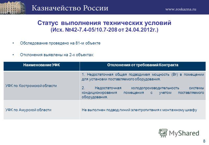 Статус выполнения технических условий (Исх. 42-7.4-05/10.7-208 от 24.04.2012г.) Обследование проведено на 81-м объекте Отклонения выявлены на 2-х объектах: 8 Наименование УФКОтклонения от требований Контракта УФК по Костромской области 1. Недостаточн